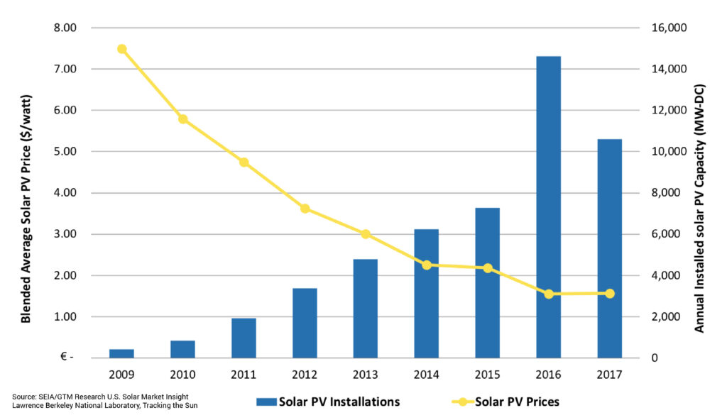 costo-impianto-fotovoltaico-ferrara