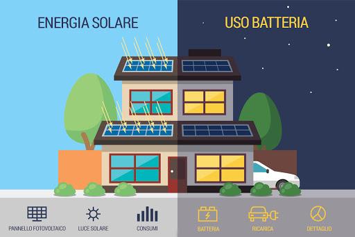 Come funzionano le Batterie Solari per il Fotovoltaico?